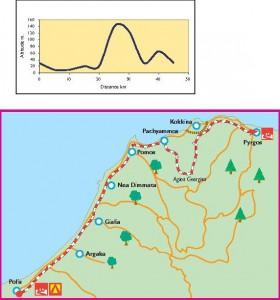 Polis - Pyrgos Cycle map